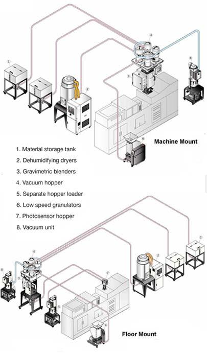 Machine & Floor Mounts