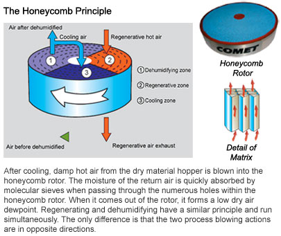 CD-H Honeycomb Principle