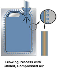 BMB Blow Molding Booster