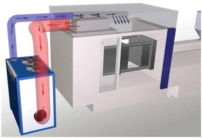 DMS Condensation-Free Mold Dehumidifier   Comet Plastic Equipment